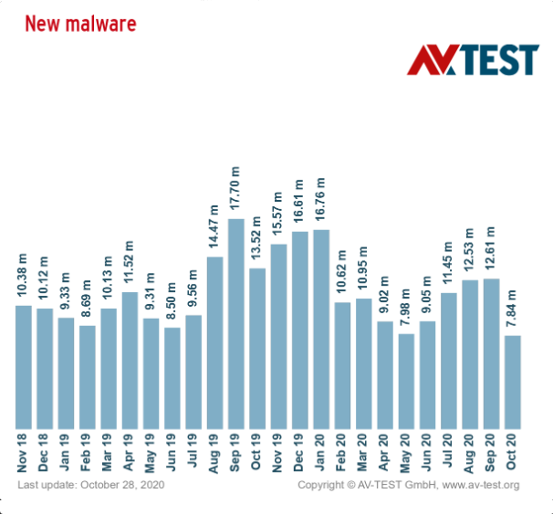 new-malware