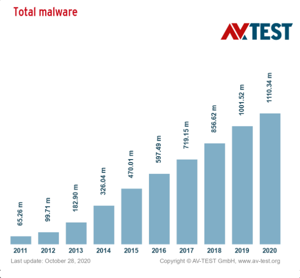 total-malware